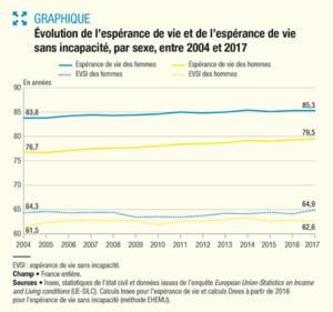 espérance de vie, population, seniors, senior