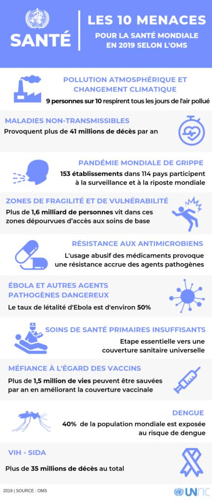 FHP-MCO-OMS-Santé-Menaces-Monde
