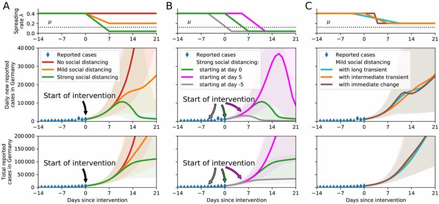 Mesures barrières-Covid 19-Covid-Coronavirus-Modélisation-Statistiques-recherche-Science-Santé-Mathématiques
